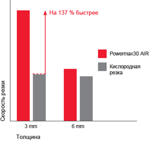 pmx30air_cut_performance_chart_ru